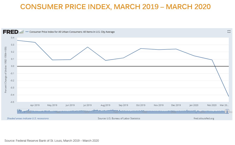 CPI chart March