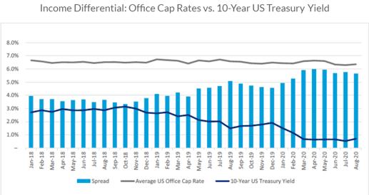 Cap Rates Q3 2020-1