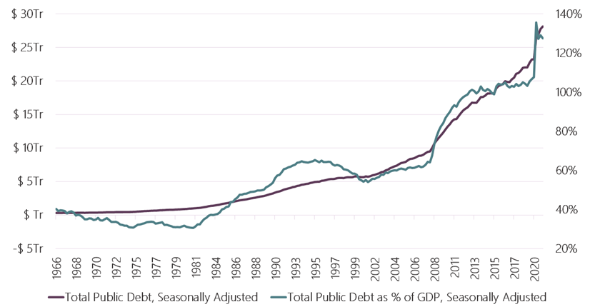 Debt and Debt % GDP
