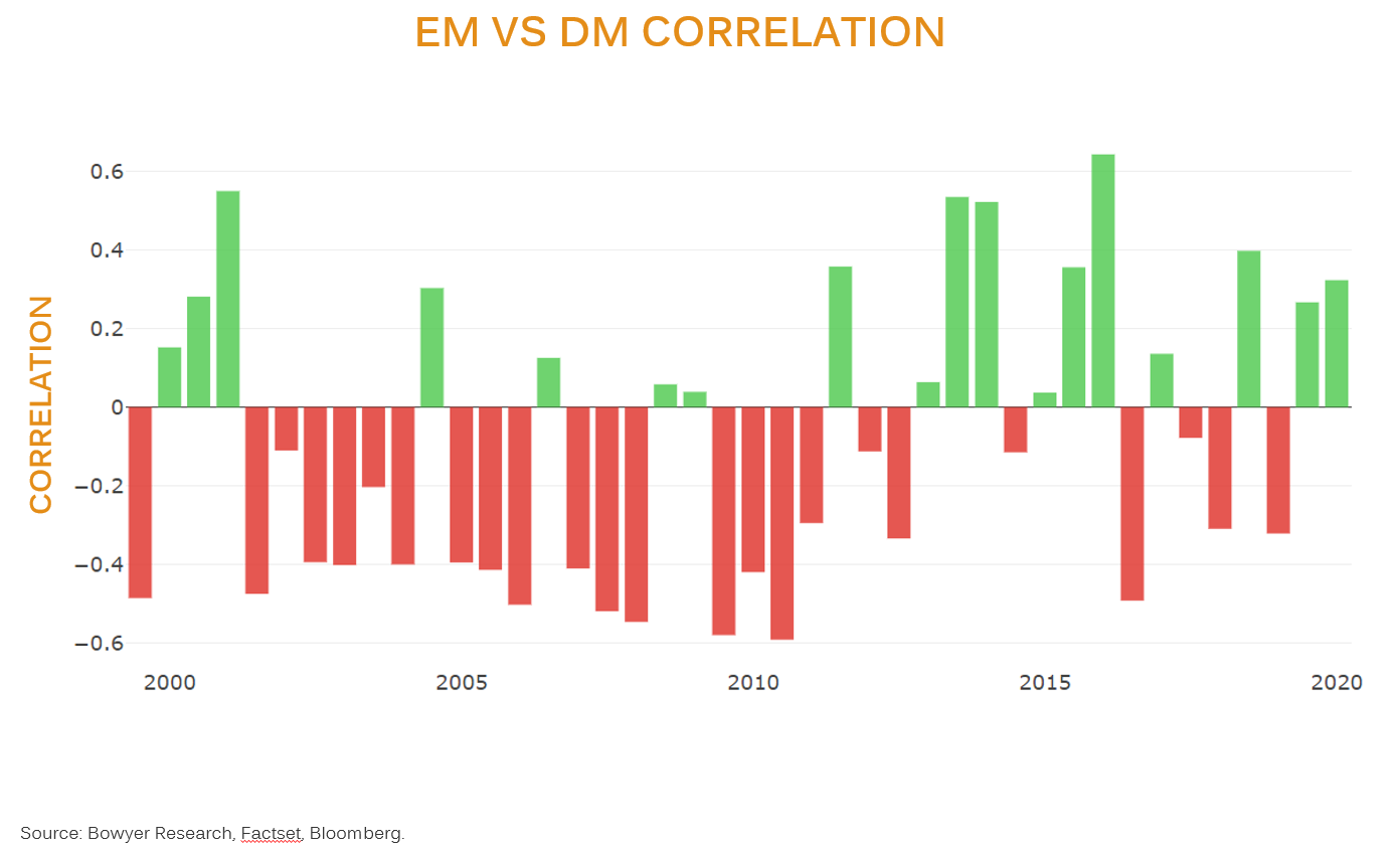 EM vs DM correlation