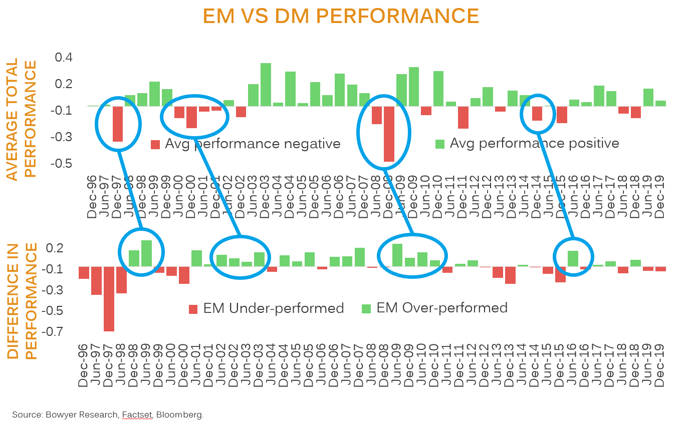 EM vs DM performance