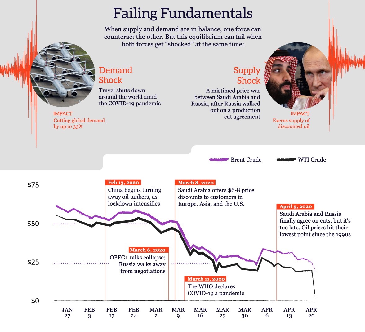 Failing Fundamentals Infographic