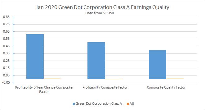 Green Dot Earnings Quality