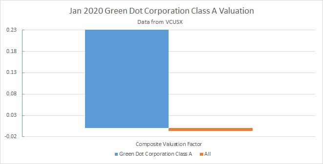 Green Dot Valuation