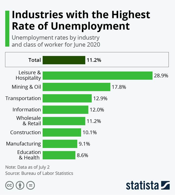 Highest Rate of Unemployment