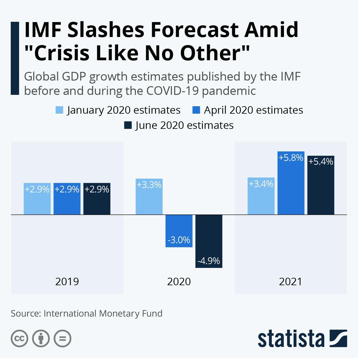 IMF slashes forecast