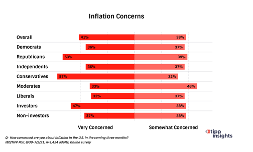Inflation Concerns bar chart