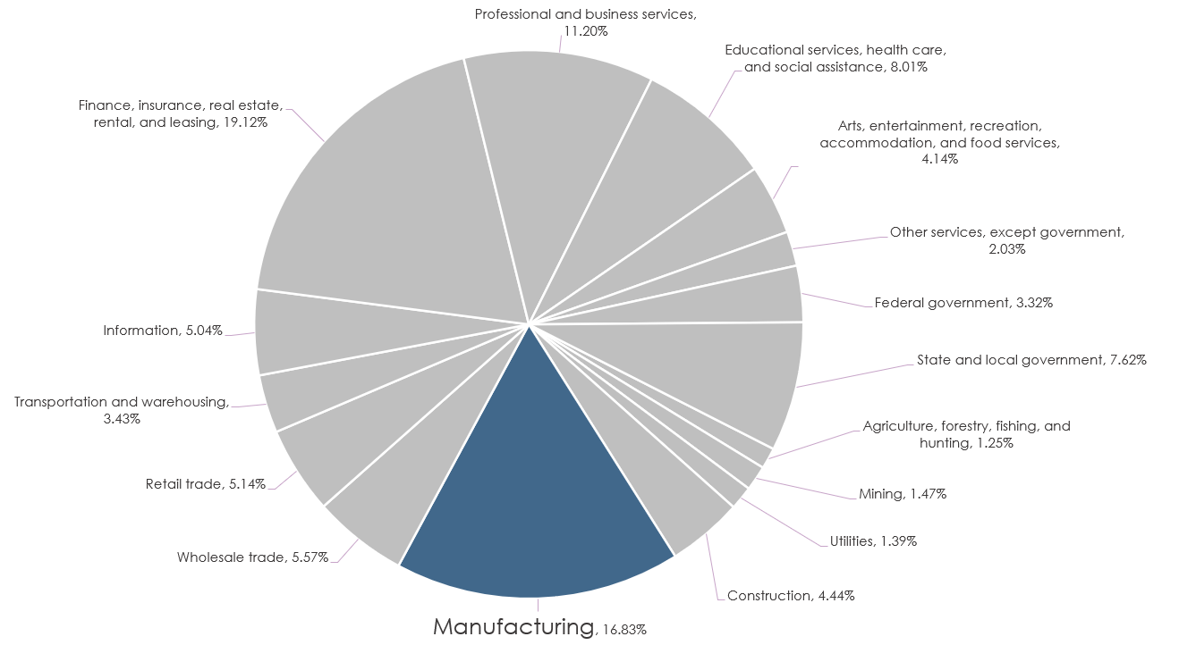 Manufacturing Pie Chart