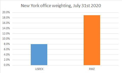 NY Office Weighting