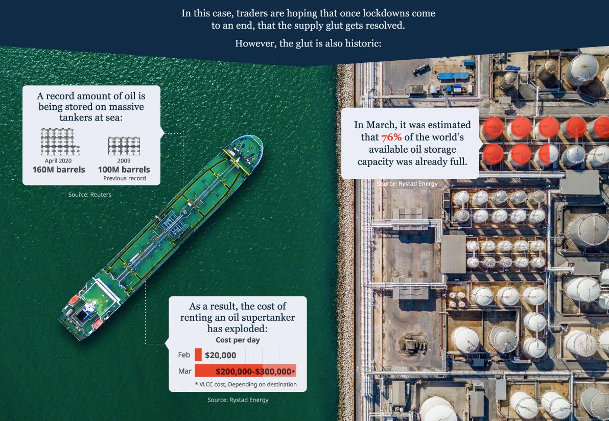 Oil Storage VisualCapitalist