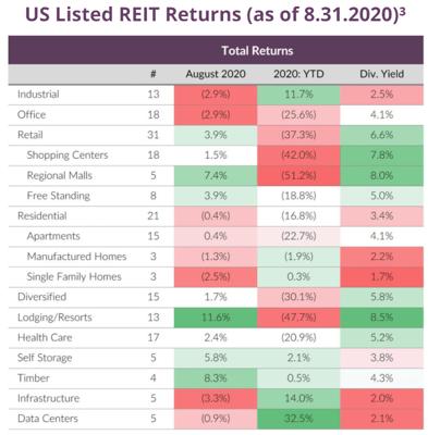 REIT Returns 8.31.2020