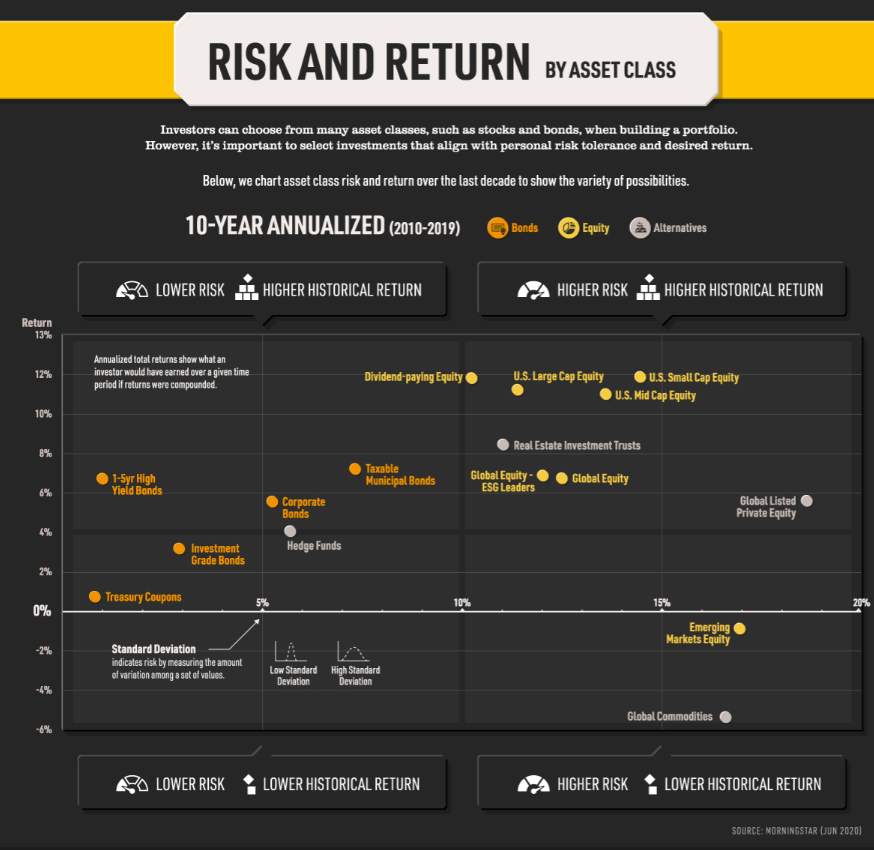 Risk and Return by Asset Class 1