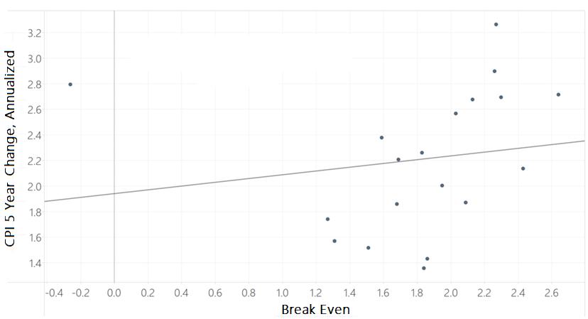 break even and CPI scatter