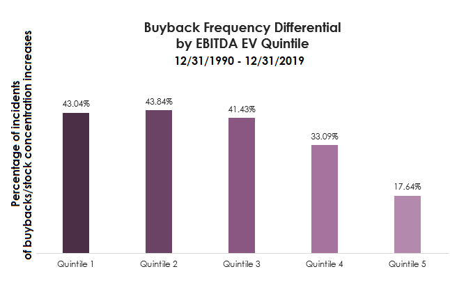 buyback frequency differential by EBITDA EV quintile-1