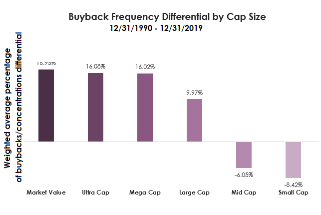 buyback frequency differential by cap size-1
