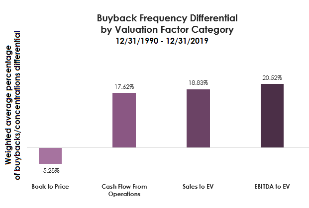 buyback frequency differential by valuation factor category-1