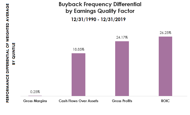 draft 2buyback frequency differential by earnings quality factor