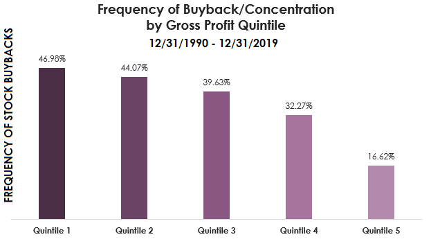 draft 2frequency of buyback concentration by gross profit quintile
