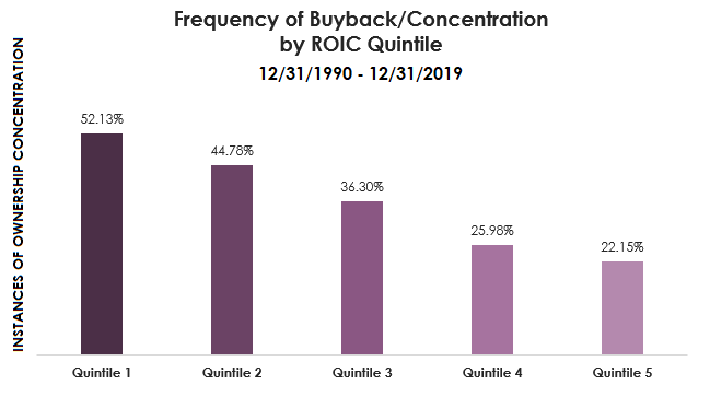 draft 2frequency of buyback concentration by roic quintile