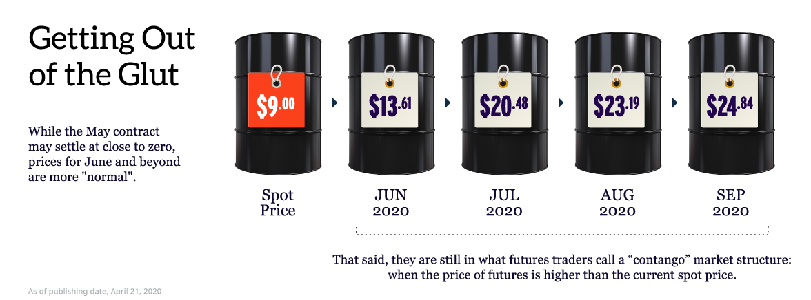 getting out of the glut oil prices