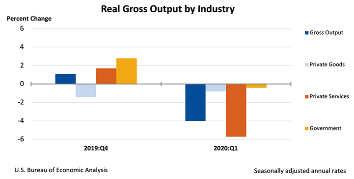 gross output by industry