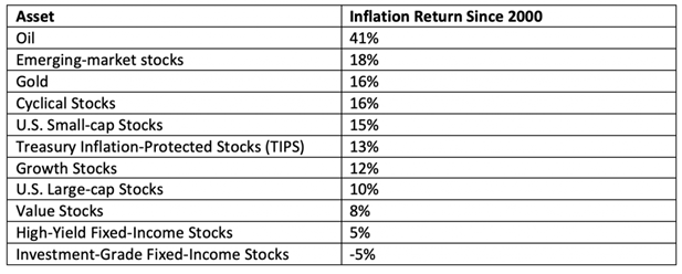 inflation hedge table