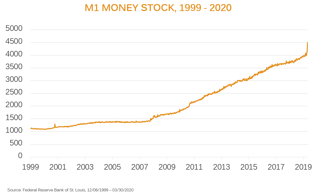 m1 money stock chart