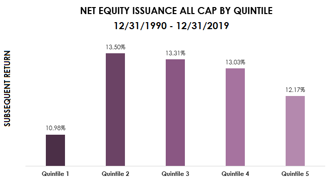 net equity issuance all cap by quintile-1