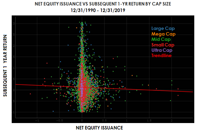 net equity issuance vs subsequent 1yr return-1