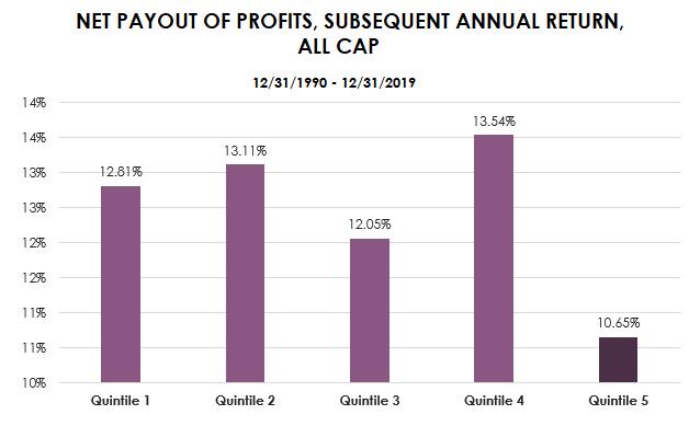 net payout of profits all cap-1