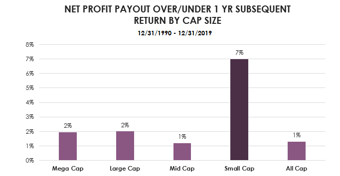 net profit payout overunder 1 yr subsequent return-1