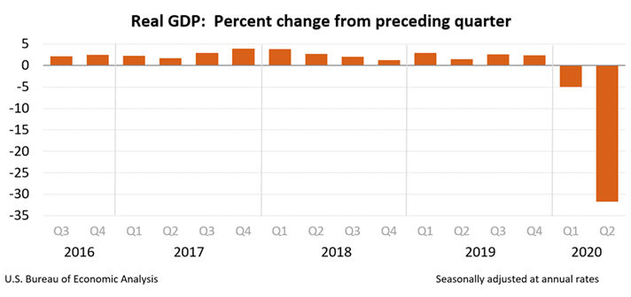 real GDP bar chart