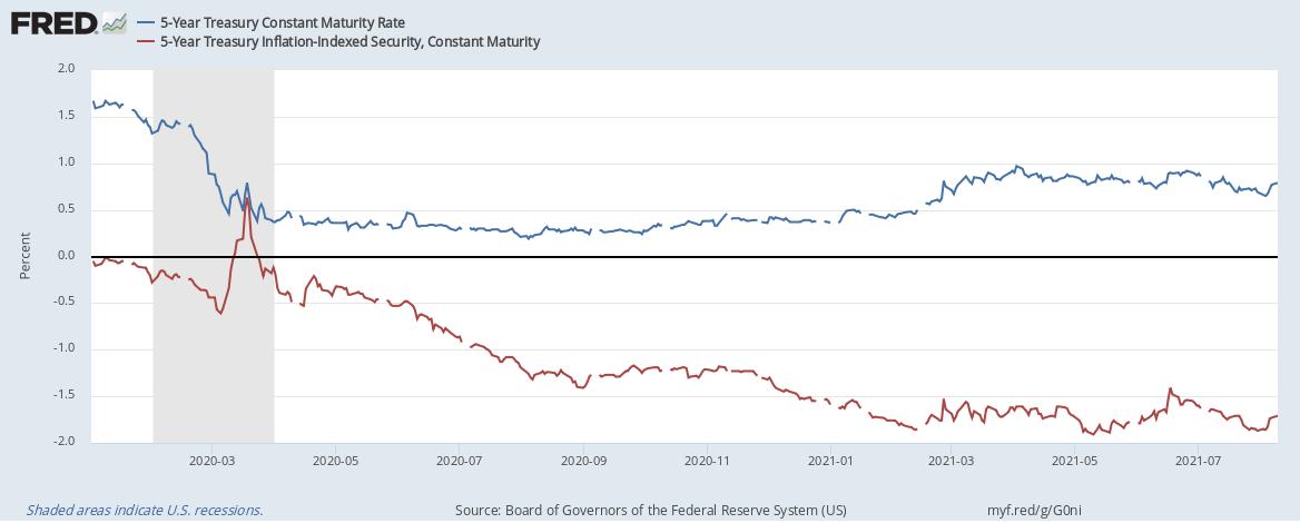 treasuries chart