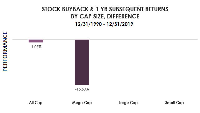 updated Stock Buyback and 1yr returns cap size difference 2