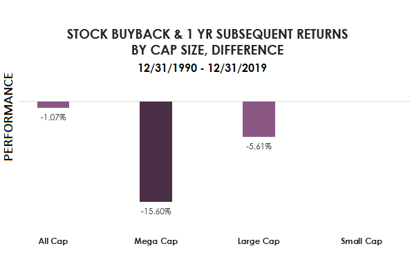 updated Stock Buyback and 1yr returns cap size difference 3