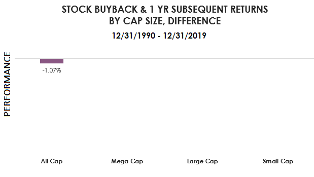 updated Stock Buyback and 1yr returns cap size difference