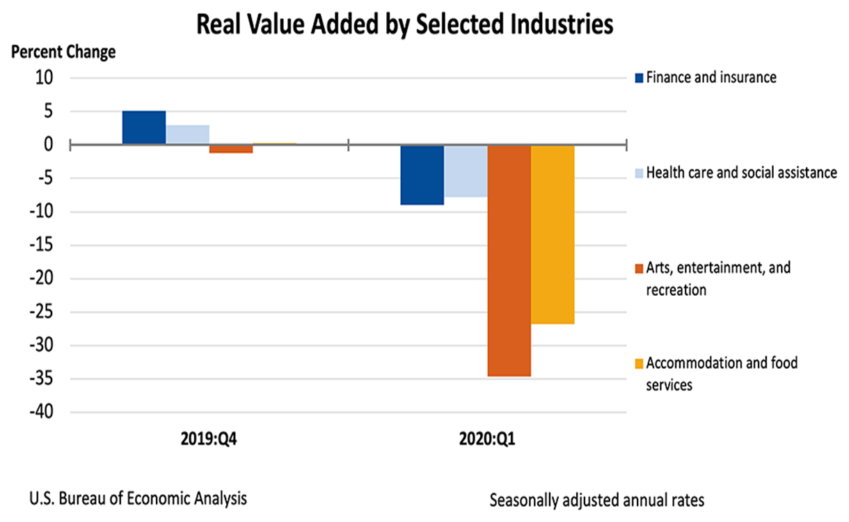 value added by selected industries
